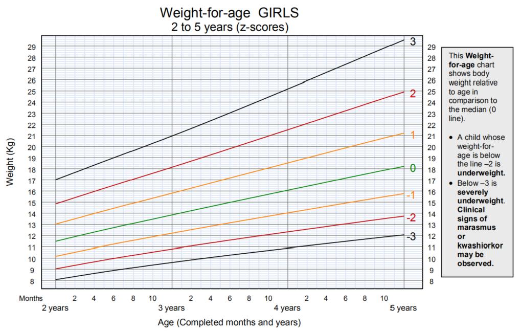 2-5岁男童体重.png