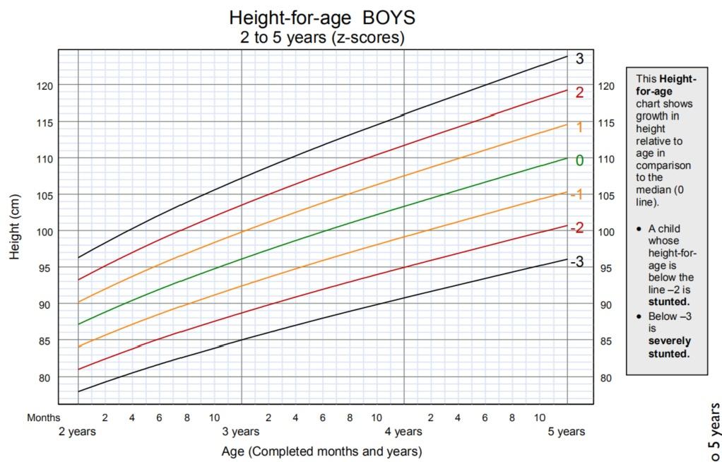 2-5岁男童身高.png